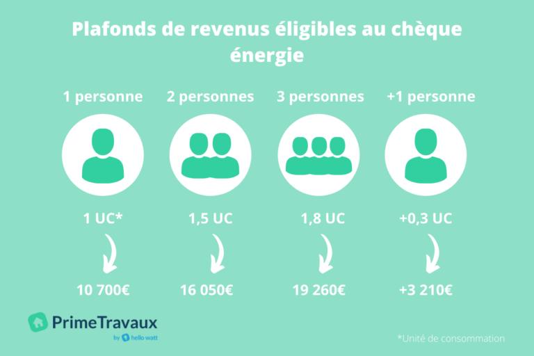 infographie plafond de revenu