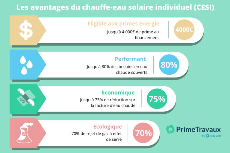 infographie chauffe-eau solaire avantage