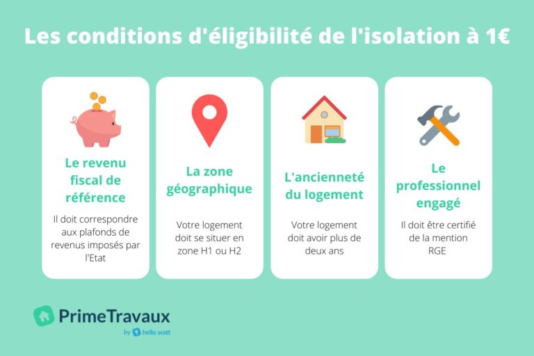 infographie conditions isolation un euro